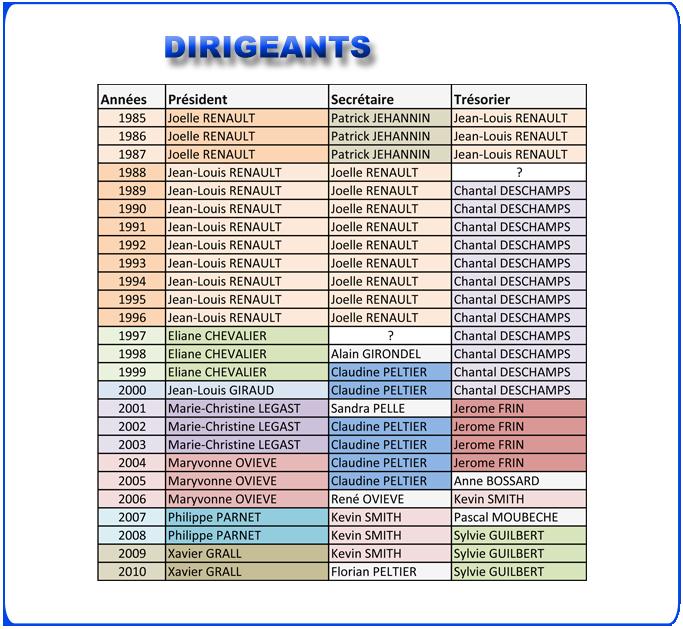 http://sd-1.archive-host.com/membres/images/173338149955968731/EBC_Blog_11-12/Pages/Historique/Historique_Dirigeants.png