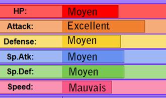 Règles de gestion des Pokémon Exemples_stats_dracolosse_02